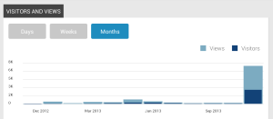 My monthly stats for this blog.